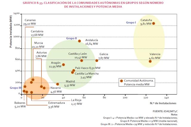 Font: La energía en Espña 2010. Ministerio de Indústria, Turismo y Comercio