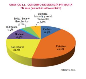 Font: La energía en España 2012. MINISTERIO DE INDUSTRIA, ENERGÍA Y TURISMO.