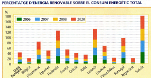Font: Geografia. 3r ESO. Edició 2011. Vicens Vives