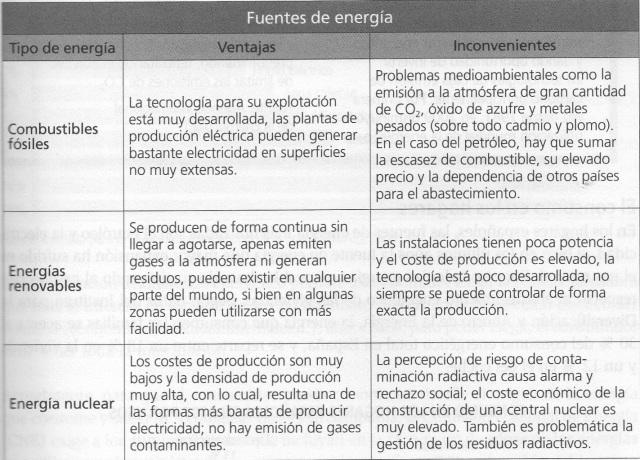 Font: Medio Ambiente i Consumo sostenible. OCU. Guías prácticas. Madrid-2011
