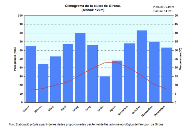 Extret http://commons.wikimedia.org/wiki/File:Climograma_de_Girona.png [25/10/2014]