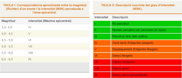 Extret: http://www.igc.cat/web/ca/sismologia_sismicitat_seglexx.html#table [18/10/2014]