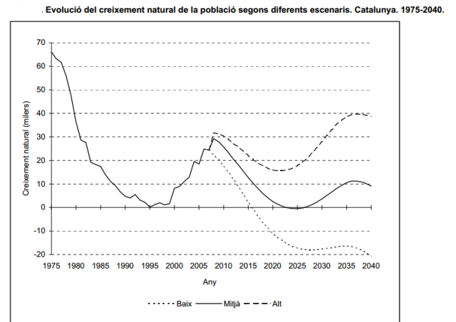 Font: Projeccions de població 2021-2041. IDESCAT (base 2008)[en línia] [Consulta: 22/11/2014]