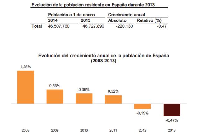 Font: INE. Notas de prensa. 13 de junio de 2014. [en línia] [Consulta 01/12/2014]
