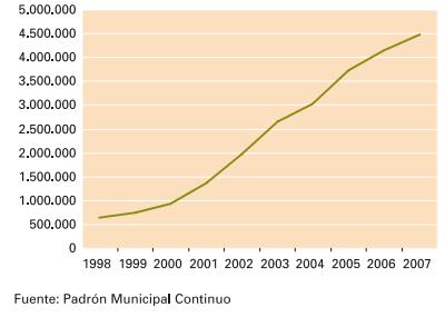 Evolució població estrangera. Font: Informe Encuesta Nacional de . Inmigrantes 2007. INE. [en línia]. [Consulta 30/12/2014]