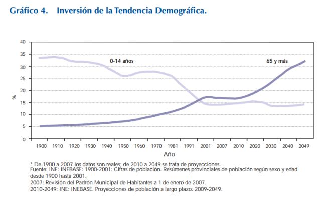 Font: Envejecimiento activo. Libro blanco. IMSERSO. Ministerio de Sanidad, Política Social e Igualdad. 2011. [en línia] [Consulta: 02/12/2014