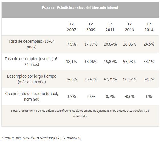Font: OIT. El desafio de España: Crecer con empleos de calidad. [en línia] [Consulta: 03/12/2014]