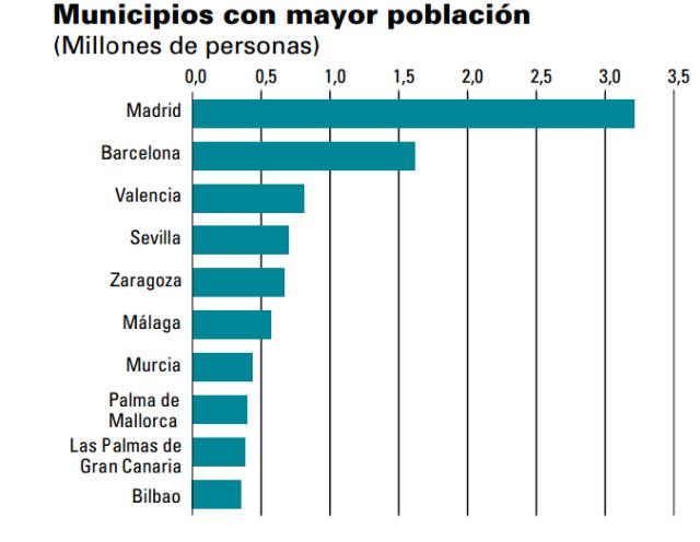 Font: Cifras INE 2009. [en línia] [Consulta 01/12/2014]