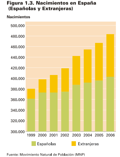 Font: Informe Encuesta Nacional de . Inmigrantes 2007. INE. [en línia]. [Consulta 30/12/2014]