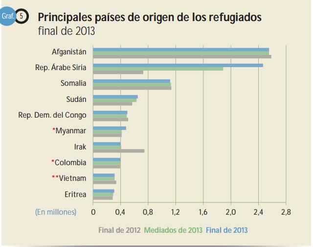 Font: ACNUR. Tendèncias globales 2013. [en línia]. [Consulta 19/12/2014]
