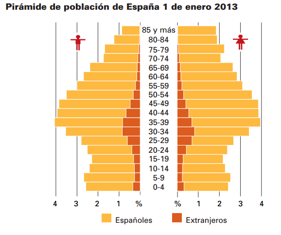 Font: INE. 2013 [en línia] [Consulta 01/12/2014]