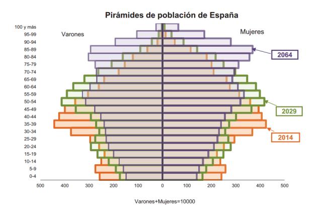 Font: INE. Notas de prensa. 28 d'octubre 2014. [en línia] [Consulta 01/12/2014]