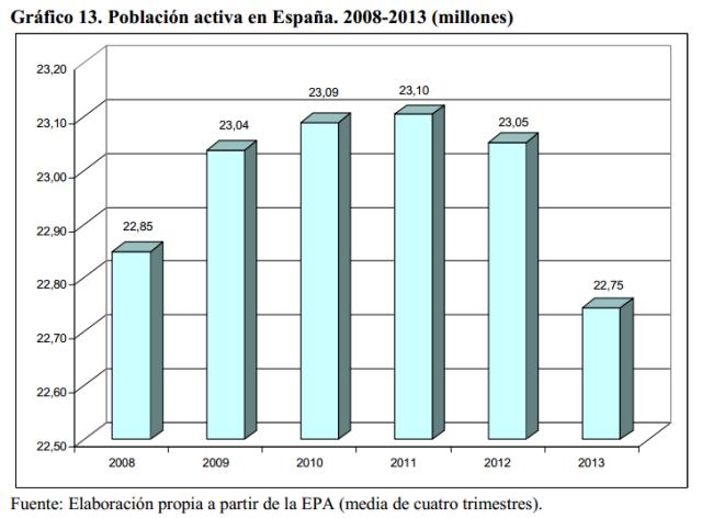 Font: El mercado de trabajo en España 2013. CC.OO. [en línia] [Consulta: 03/12/2014]