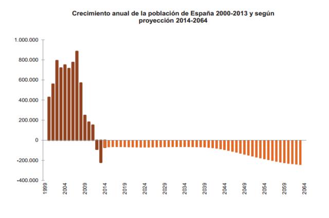 Font: INE. Notas de prensa. 28 d'octubre de 2014. [en línia] [Consulta 01/12/2014]