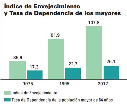 Font: Cifras INE 2012. [en línia] [Consulta 02/12/2014]