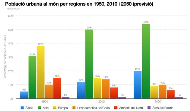 Font: http://blog.megafounder.com/ca/blog/smart-cities-sustainable-future/ [en línia] [Consulta 26/01/2015]