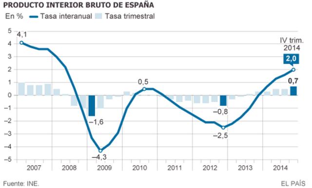 Font: El País (30/01/2015) [en línia] [Consulta: 19/02/2015]