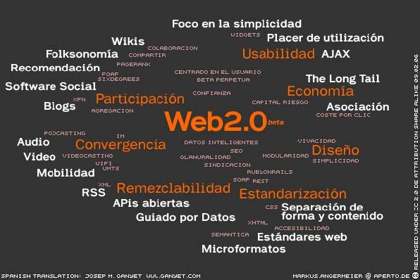 Fuente: http://www.ite.educacion.es/ [en línia] [Consulta: 18/02/2015]