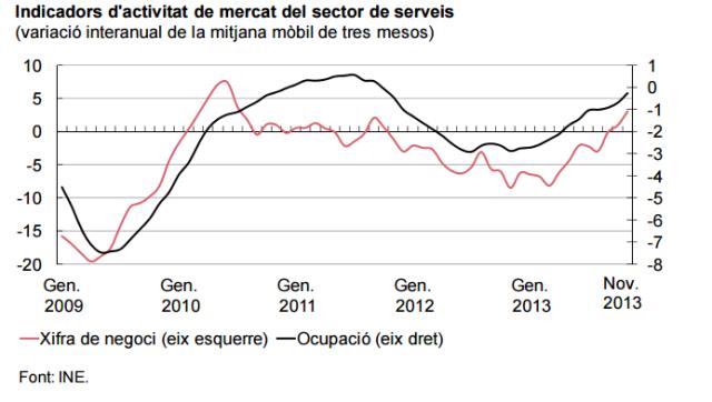 Font:Anàlisi de l'evolució de l'economia catalana i el seu entorn. 2014 Departament d'economia i coneixement.[en línia] [Consulta: 31/03/2015]