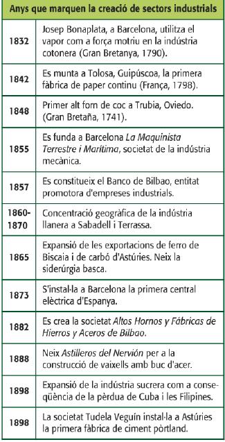 Font: Geografia. Batxillerat. Ed. Vicens Vives