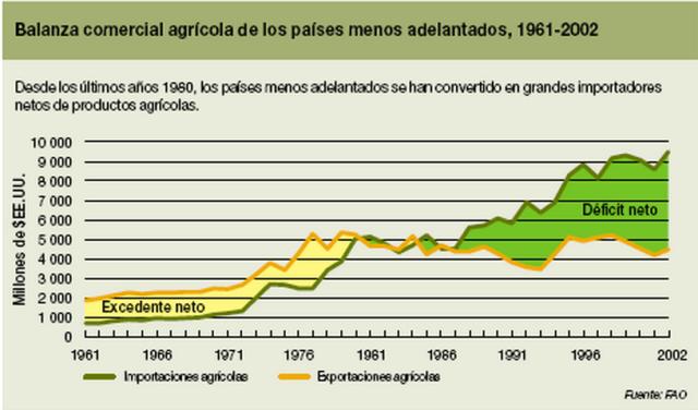 """Font: """"El estado del mercado de los productos básicos agrícolas. 2004.http://www.fao.org/ [en línia] [Consulta 04/03/2015]"""
