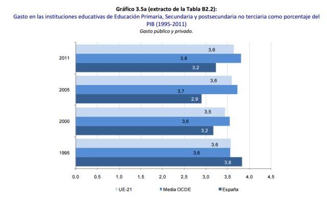 Font:Panorama de la educación Indicadores de la OCDE 2014 [en línia] [Consulta: 30/03/2015]