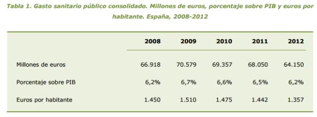 Font:Estadística deGasto Sanitario Público2012 [en línia] [Consulta: 30/03/2015]