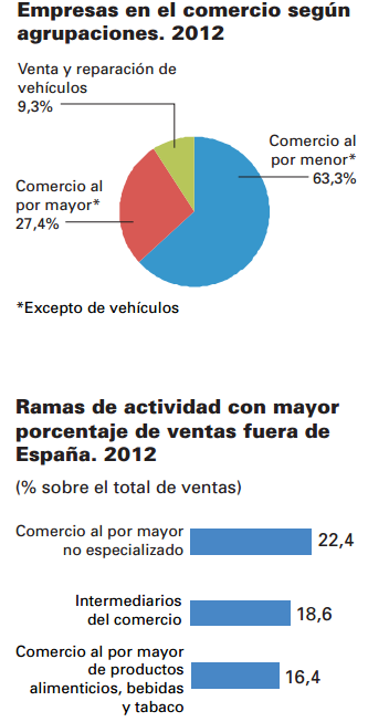 Font: España en cifras 2014. INE [en línia] [Consulta: 28/03/2015]