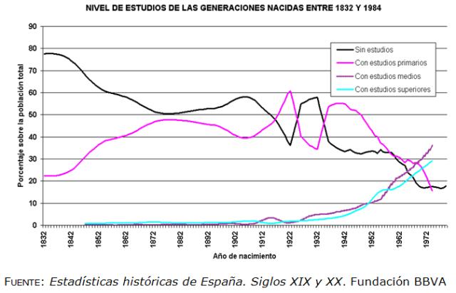 Font: Estadísticas históricas de España. Siglos XIX y XX. Fundación BBVA. [en línia] [Consulta: 27/03/2015]