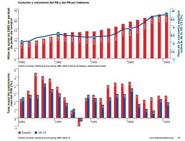 Font: 20 Años de España en la Unión Europea (1986-2006).Real Instituto Elcano [en línia] [Consulta: 28/03/2015]