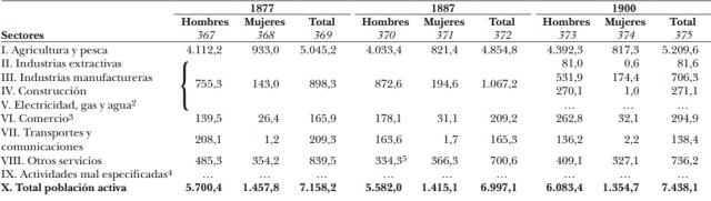 Població Activa España (en milers) Font: Estadísticas históricas de España. Siglos XIX y XX. Fundación BBVA. [en línia] [Consulta: 27/03/2015]