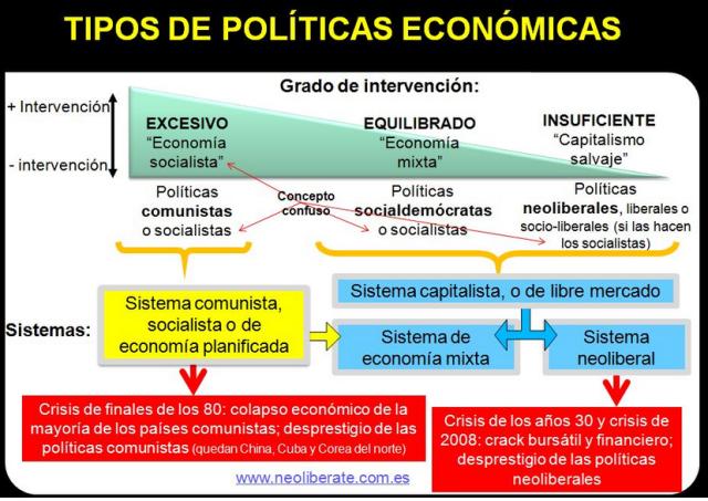 Font: http://www.neoliberate.com.es/ [en línia] [Consulta: 18/03/2015]