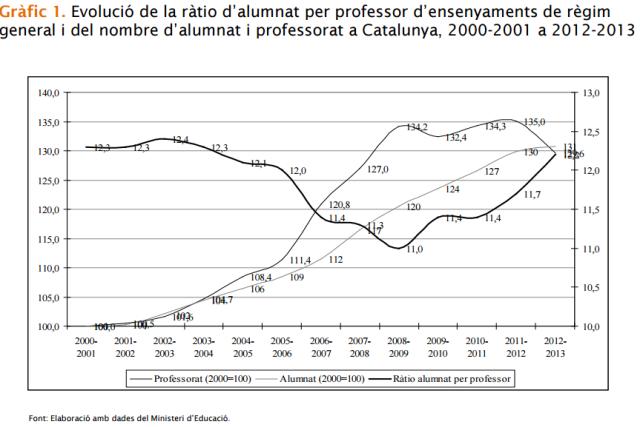 Font:L'estat de l'educació a Catalunya Anuari 2013. Fundació Bofill [en línia] [Consulta 31/03/2015]