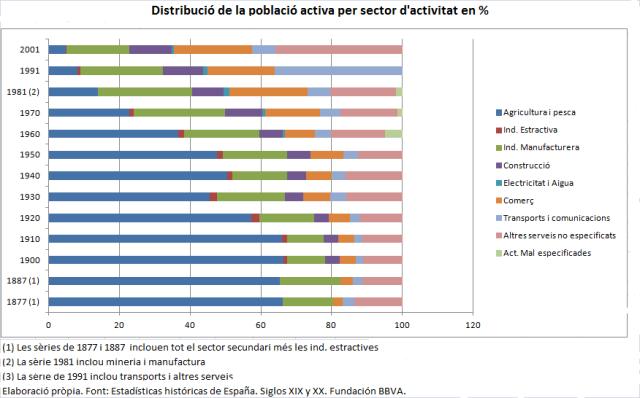 serie historica poblacio activa sectors españa