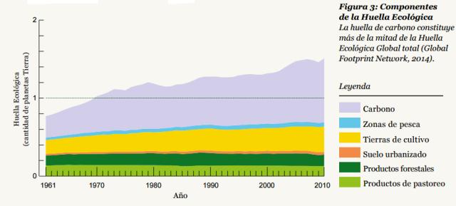 Font: Informe Planeta Vivo 2014. WWW. [Consulta 22/07/2015]