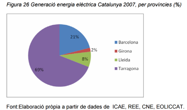Font: Informe del Sector de l'Energia (2009).Generalitat de Catalunya. [en línia] [21/08/2015]