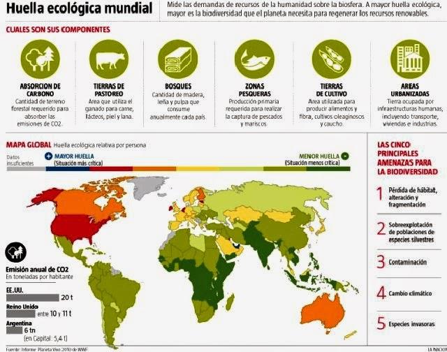 Font: Informe Planeta Vivo. WWF. 2010