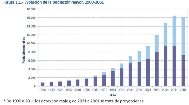 Font: Un perfil de las personas mayores en España, 2015 Indicadores estadísticos básicos CSIC [en línia] [Consulta 15/12/2015]