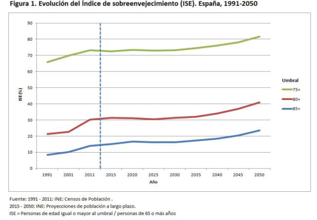Font: Un perfil de las personas mayores en España, 2015 Indicadores estadísticos básicos CSIC. [en línia] [Consulta 15/12/2015]