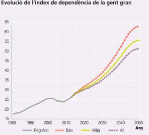 Font: Projeccions de la població a Catalunya 2013-2051. Idescat. [en línia] [Consulta: 07/12/2015]