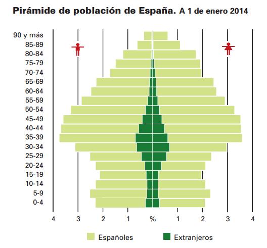 Font: España en cifras 2015. INE. [en línia] [Consulta 07/12/2015]