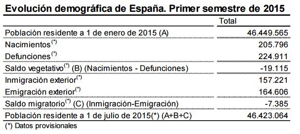 Font: INE. Notas de prensa. 4 de diciembre de 2015. [en línia] [Consulta 25/01/2016]