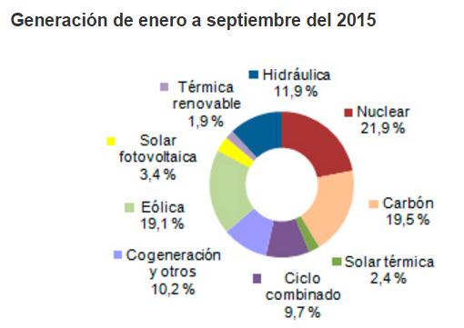 Font: http://www.ree.es/ [en línia] [Consulta 18/01/2015]