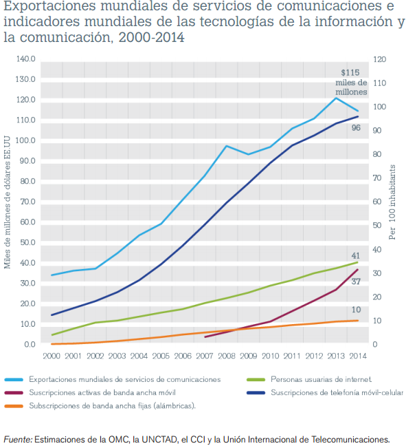 Font: Estadísticas del comercio internacional 2015. OMC. https://www.wto.org [Consulta: 24/03/2016]
