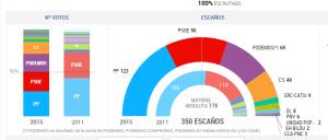 Eleccions Congrés dels Diputats (2015). Font: El País [en línia] [Consulta 28/04/2016]