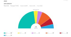 Eleccions Parlament de Catalunya (2015). Font: ara.cat [en línia] [Consulta 28/04/2015]
