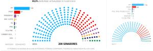 Eleccions Senat (2015). Font: El País [en línia] [Consulta 28/04/2016]