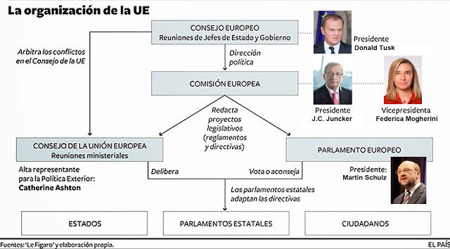 INSTITUCIONES UE