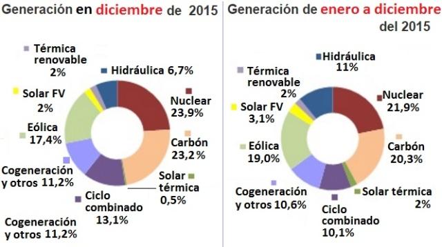 Producció electricitat Espanya. Font: http://www.energias-renovables.com/ [Consulta: 23/06/2016]