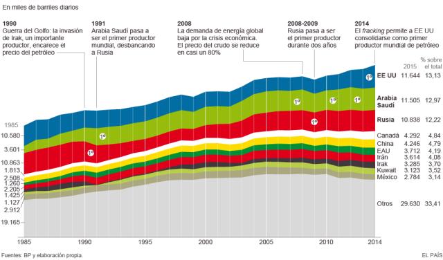 Països productors de petroli. Font: http://elpais.com/ [Consulta: 22/06/2016]
